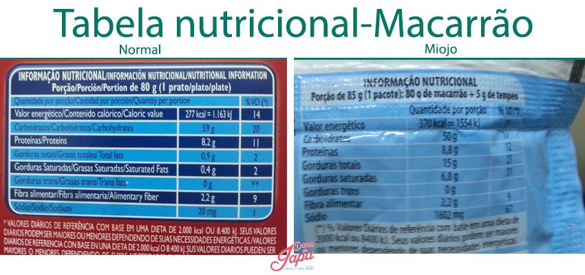Tabela nutricional - Macarrão